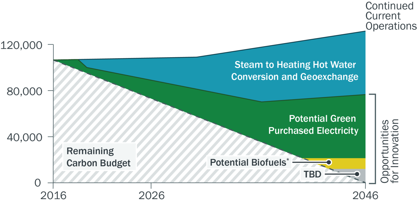 GHG Reduction Strategies